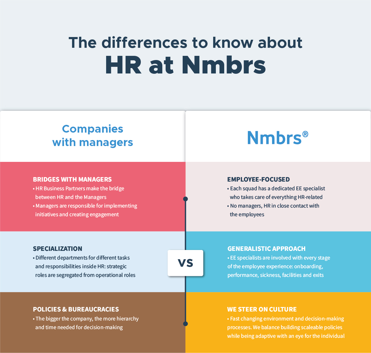 The differences to know about HR at Nmbrs
