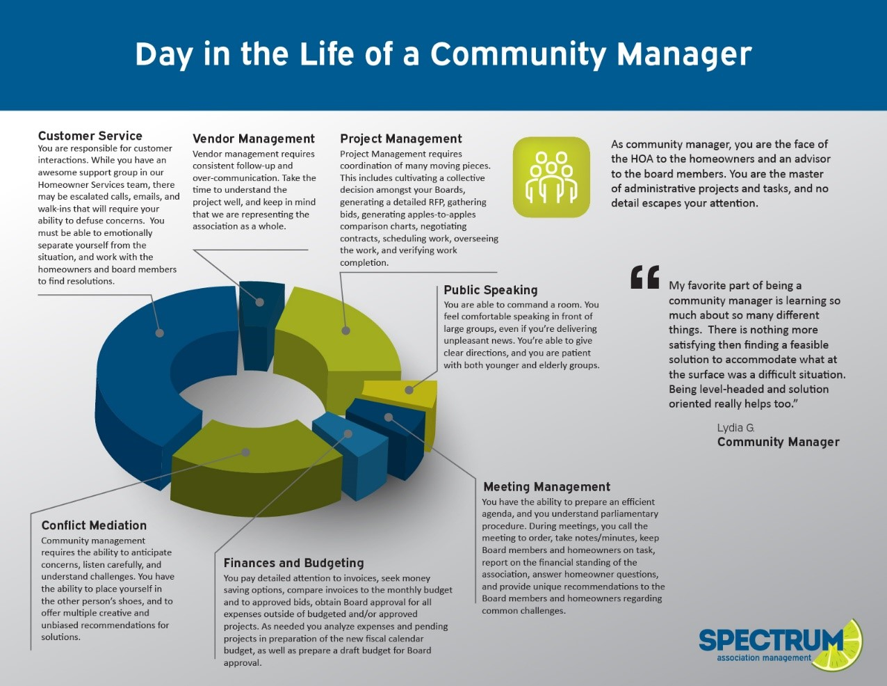 Day in the Life of a Community Manager